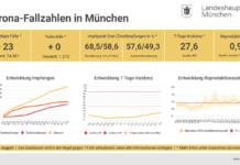 Update 02.08.: Entwicklung der Coronavirus-Fälle in München – 7-Tage-Inzidenz liegt bei 27,6