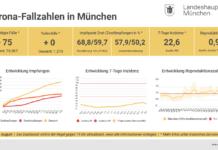 Update 04.08.: Entwicklung der Coronavirus-Fälle in München – 7-Tage-Inzidenz liegt bei 22,6
