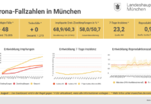Update 05.08.: Entwicklung der Coronavirus-Fälle in München – 7-Tage-Inzidenz liegt bei 23,2