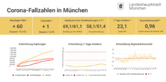 Update 06.08.: Entwicklung der Coronavirus-Fälle in München – 7-Tage-Inzidenz liegt bei 23,1