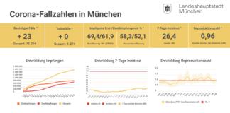 Update 09.08.: Entwicklung der Coronavirus-Fälle in München – 7-Tage-Inzidenz liegt bei 26,4