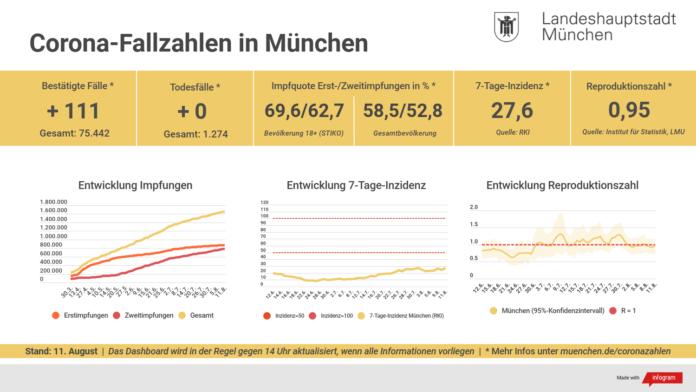Update 11.08.: Entwicklung der Coronavirus-Fälle in München – 7-Tage-Inzidenz liegt bei 27,6