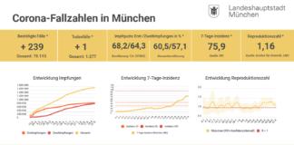 Update 31.08.: Entwicklung der Coronavirus-Fälle in München – 7-Tage-Inzidenz liegt bei 75,9
