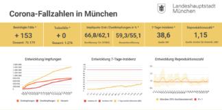 Update 19.08.: Entwicklung der Coronavirus-Fälle in München – 7-Tage-Inzidenz liegt bei 38,6