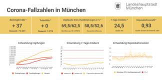 Update 10.08.: Entwicklung der Coronavirus-Fälle in München – 7-Tage-Inzidenz liegt bei 24,5