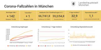 Update 18.08.: Entwicklung der Coronavirus-Fälle in München – 7-Tage-Inzidenz liegt bei 32,9