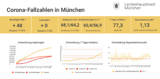 Update 30.08.: Entwicklung der Coronavirus-Fälle in München – 7-Tage-Inzidenz liegt bei 77,3