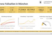 Update 24.09.: Entwicklung der Coronavirus-Fälle in München – 7-Tage-Inzidenz liegt bei 102,2