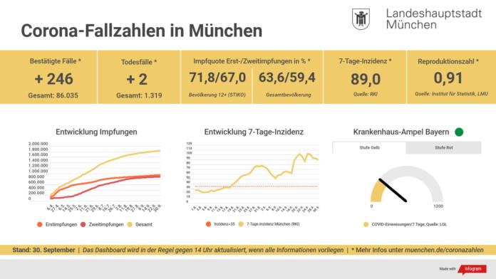 Update 30.09.: Entwicklung der Coronavirus-Fälle in München – 7-Tage-Inzidenz liegt bei 89,0