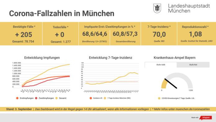 Update 03.09.: Entwicklung der Coronavirus-Fälle in München – 7-Tage-Inzidenz liegt bei 70,0