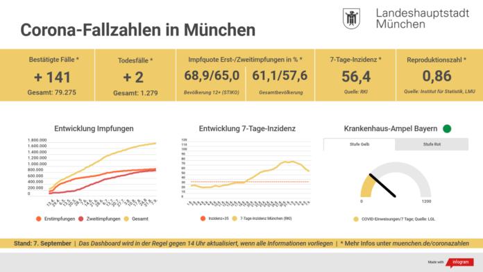 Update 07.09.: Entwicklung der Coronavirus-Fälle in München – 7-Tage-Inzidenz liegt bei 56,4