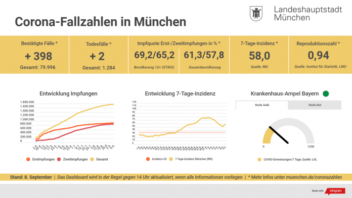 Update 09.09.: Entwicklung der Coronavirus-Fälle in München – 7-Tage-Inzidenz liegt bei 58,0