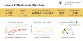 Update 10.09.: Entwicklung der Coronavirus-Fälle in München – 7-Tage-Inzidenz liegt bei 58,3