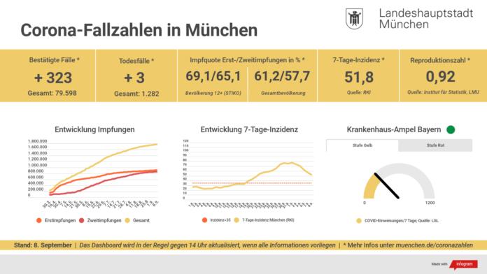 Update 08.09.: Entwicklung der Coronavirus-Fälle in München – 7-Tage-Inzidenz liegt bei 51,8