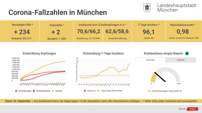 Update 20.09.: Entwicklung der Coronavirus-Fälle in München – 7-Tage-Inzidenz liegt bei 96,1