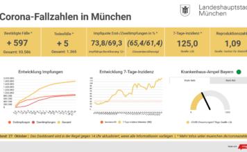 Update 27.10.: Entwicklung der Coronavirus-Fälle in München – 7-Tage-Inzidenz liegt bei 125,0