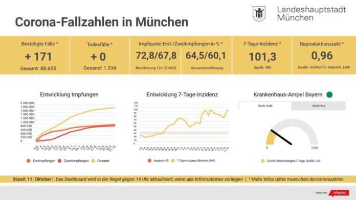 Update 11.10.: Entwicklung der Coronavirus-Fälle in München – 7-Tage-Inzidenz liegt bei 101,3