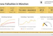 Update 15.10.: Entwicklung der Coronavirus-Fälle in München – 7-Tage-Inzidenz liegt bei 87,5